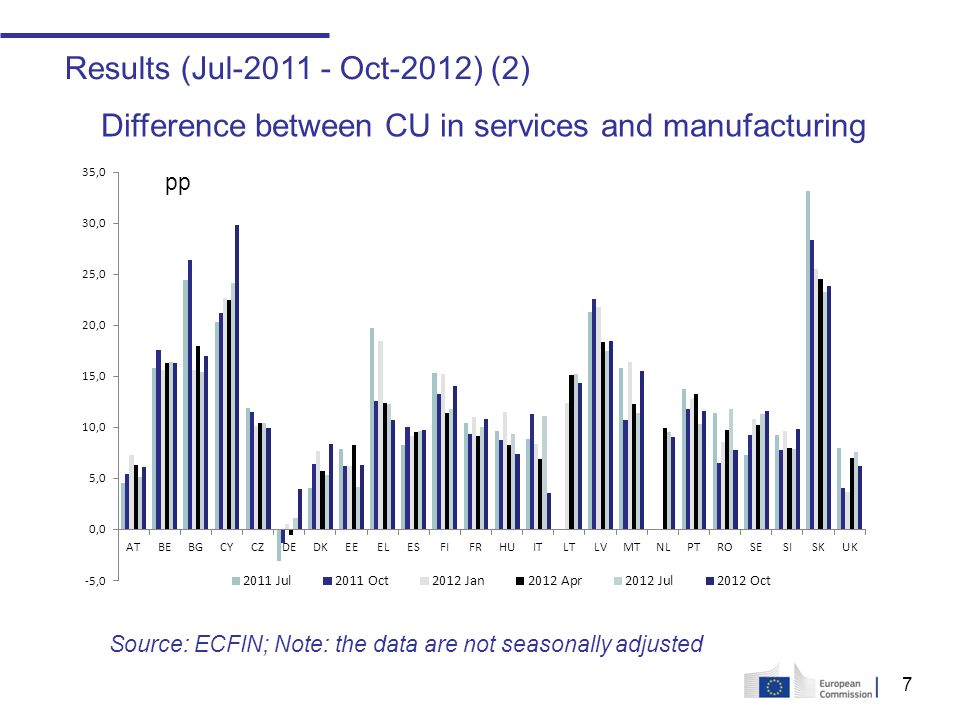 7 Results (Jul Oct-2012) (2) pp Difference between CU in services and manufacturing Source: ECFIN; Note: the data are not seasonally adjusted