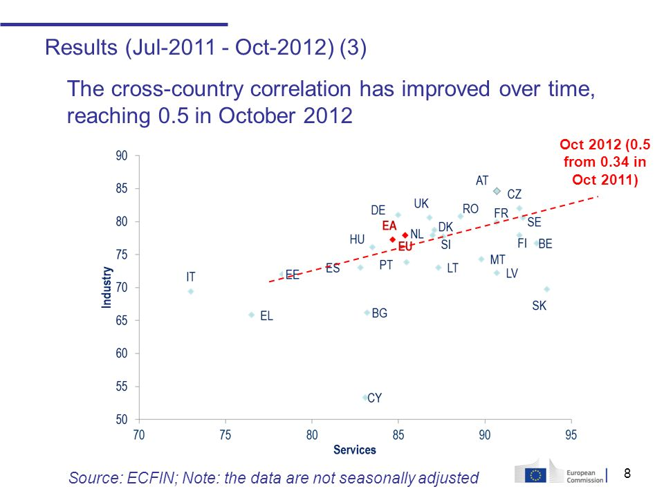 8 Results (Jul-2011 - Oct-2012) (3) The cross-country correlation has improved over time, reaching 0.5 in October 2012 Oct 2012 (0.5 from 0.34 in Oct