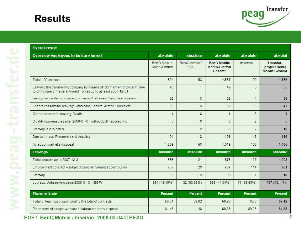 5 EGF / BenQ Mobile / Inservio, 2008-03-04 © PEAG Results