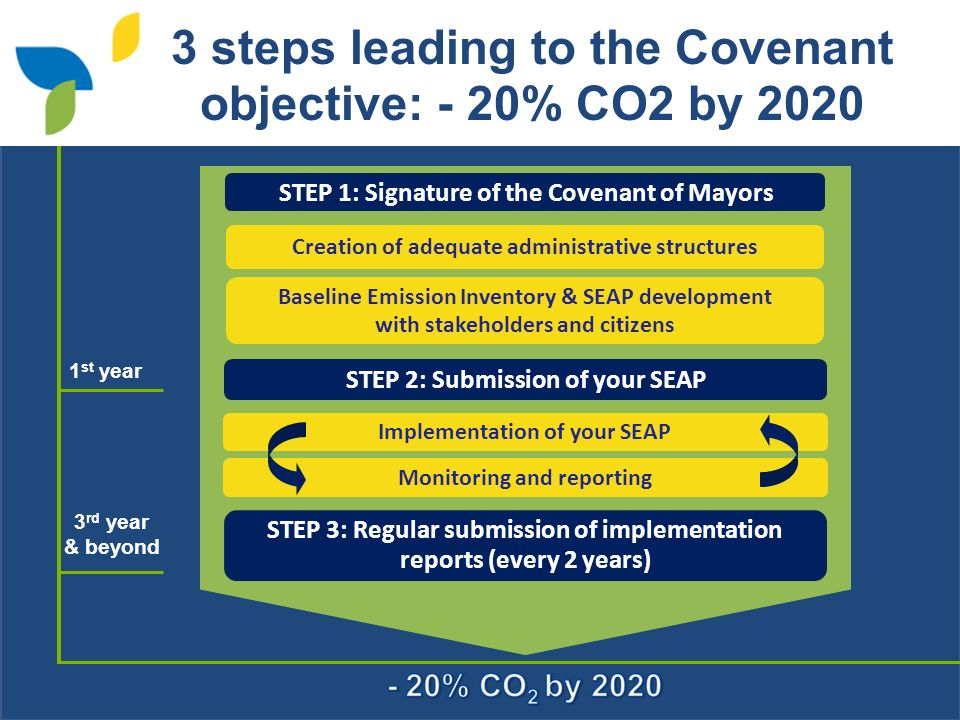 3 steps leading to the Covenant objective: - 20% CO2 by 2020 Baseline Emission Inventory & SEAP development with stakeholders and citizens Monitoring and reporting Implementation of your SEAP STEP 1: Signature of the Covenant of Mayors STEP 2: Submission of your SEAP STEP 3: Regular submission of implementation reports (every 2 years) Creation of adequate administrative structures 1 st year 3 rd year & beyond