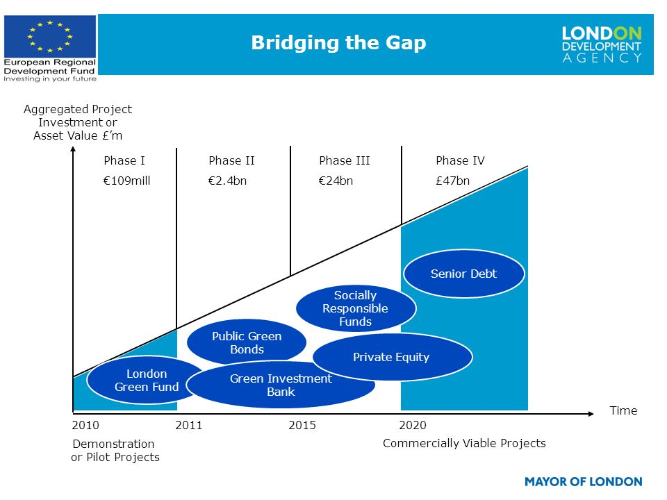 17 Bridging the Gap Demonstration or Pilot Projects Aggregated Project Investment or Asset Value £m Time Commercially Viable Projects London Green Fund Public Green Bonds Socially Responsible Funds Senior Debt Phase I 109mill Phase II 2.4bn Phase III 24bn Phase IV £47bn 2010 2011 2015 2020 Green Investment Bank Private Equity