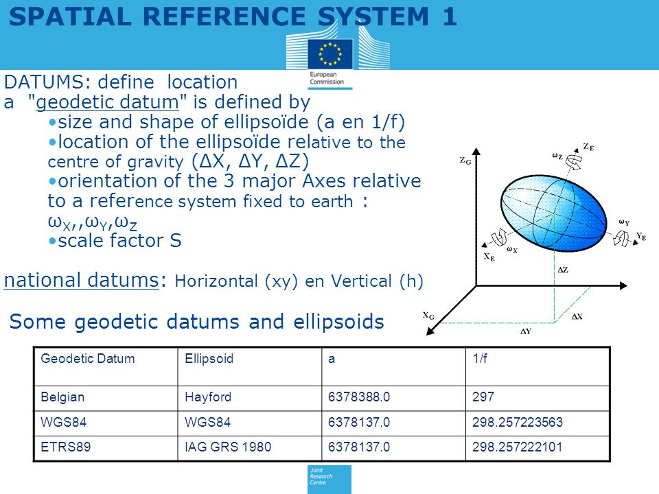 SPATIAL REFERENCE SYSTEM 1 DATUMS: define location a