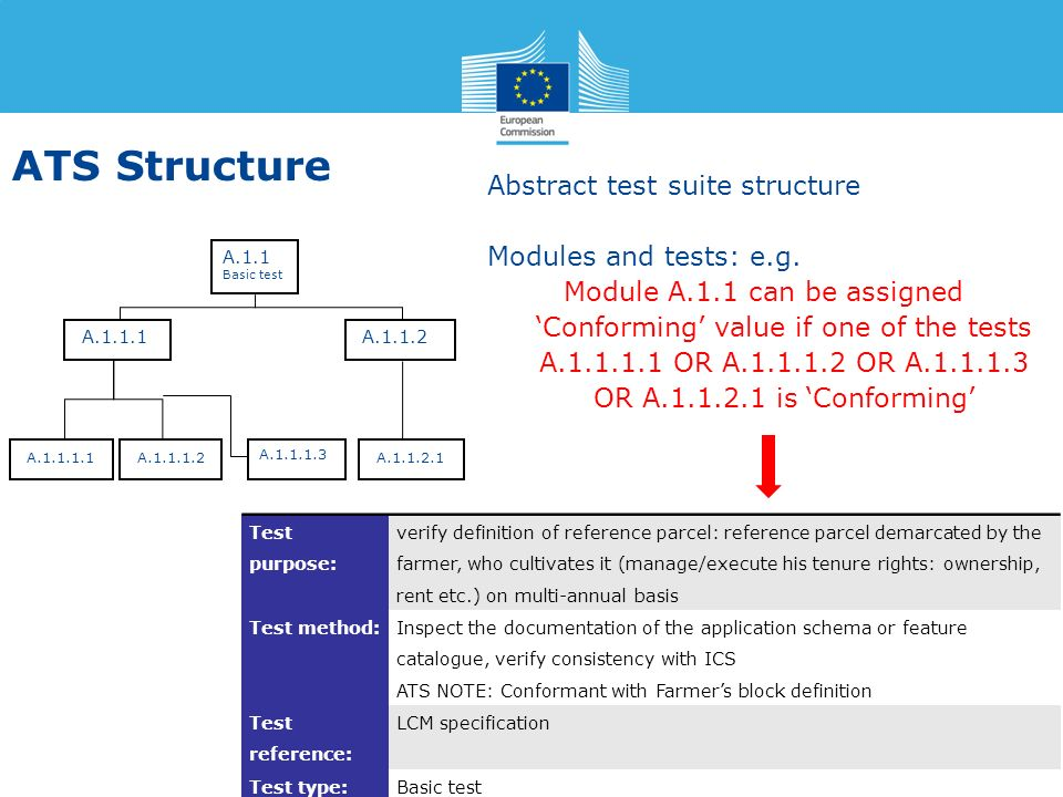 ATS Structure Abstract test suite structure Modules and tests: e.g.