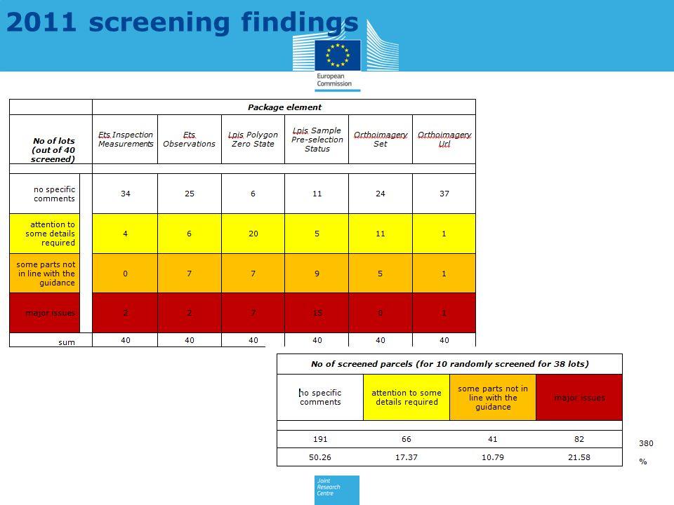 2011 screening findings