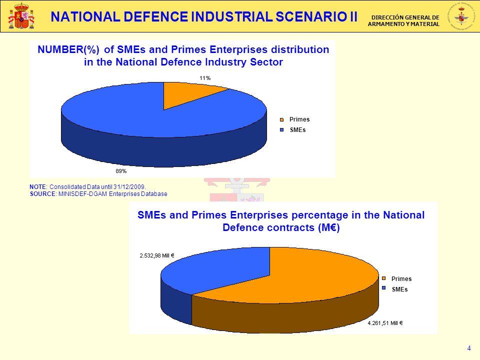 DIRECCIÓN GENERAL DE ARMAMENTO Y MATERIAL 4 NATIONAL DEFENCE INDUSTRIAL SCENARIO II NOTE: Consolidated Data until 31/12/2009. SOURCE: MINISDEF-DGAM En