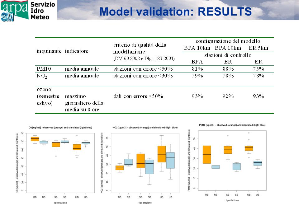 Model validation: RESULTS