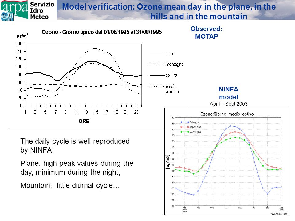 NINFA model April – Sept 2003 The daily cycle is well reproduced by NINFA: Plane: high peak values during the day, minimum during the night, Mountain: