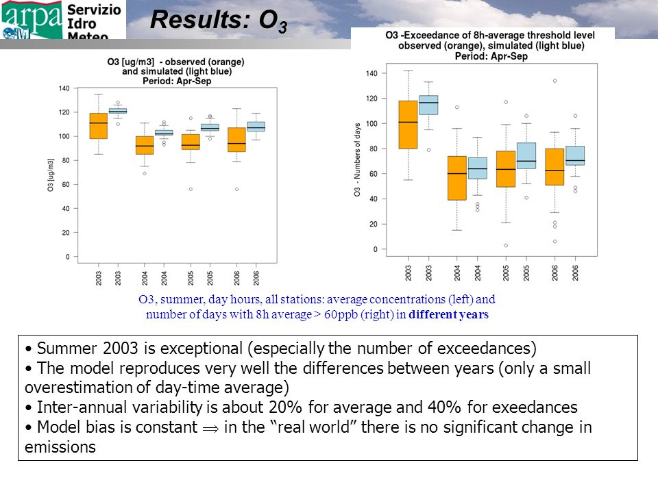 Results: O 3 Summer 2003 is exceptional (especially the number of exceedances) The model reproduces very well the differences between years (only a sm