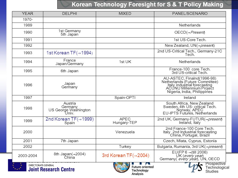 Korean Technology Foresight for S & T Policy Making YEARDELPHIMIXEDPANEL/SCENARIO 1970- 1989 Netherlands 1990 1st Germany 5th Japan OECD(Present) 1991