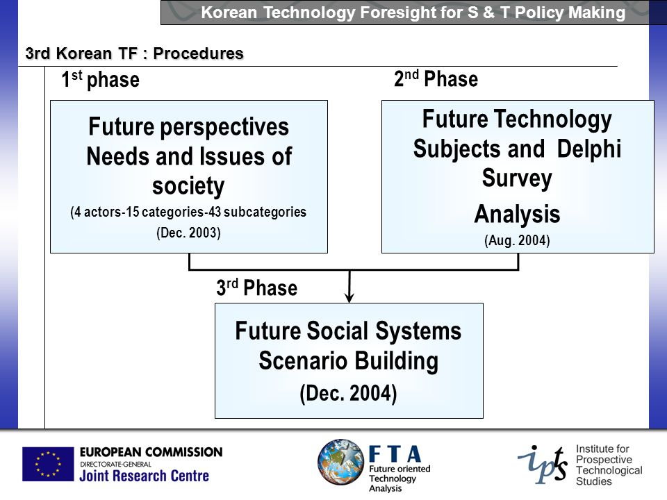 Korean Technology Foresight for S & T Policy Making 3rd Korean TF : Procedures Future perspectives Needs and Issues of society (4 actors-15 categories