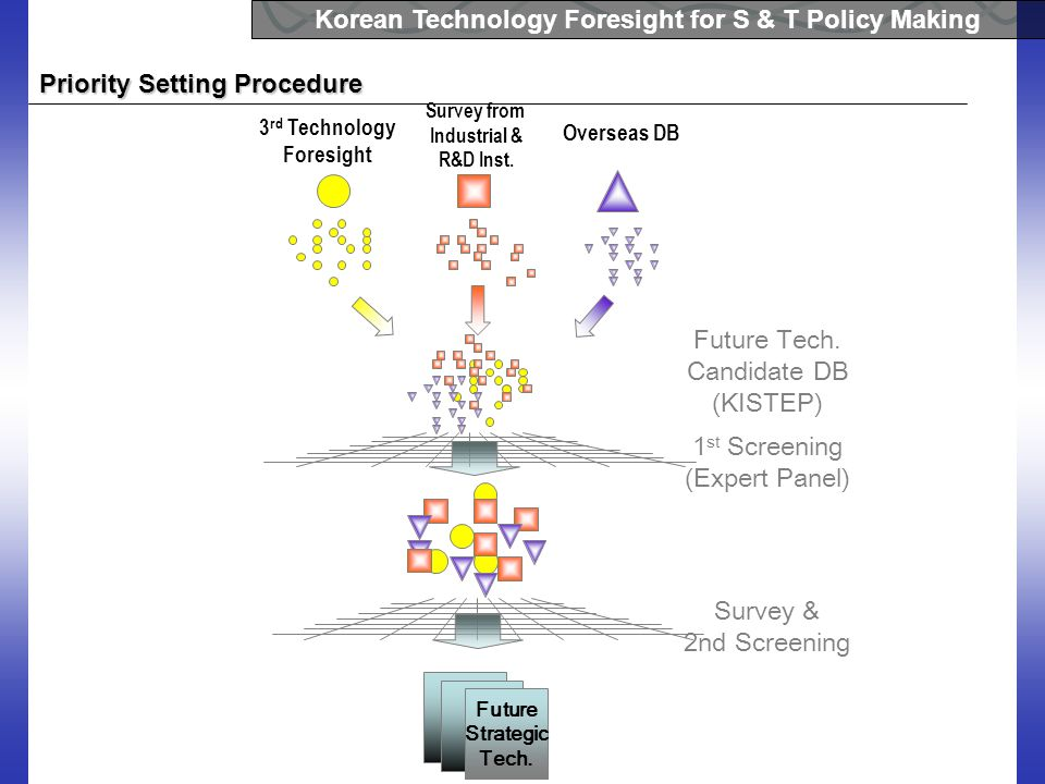 Korean Technology Foresight for S & T Policy Making Priority Setting Procedure Future Strategic Tech. 3 rd Technology Foresight Survey from Industrial