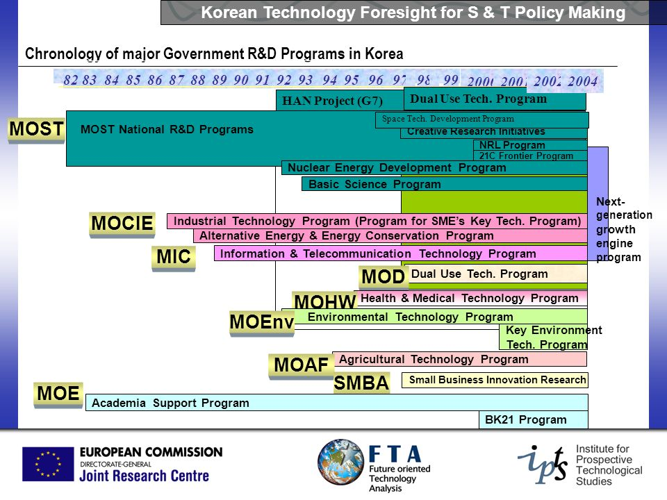Korean Technology Foresight for S & T Policy Making Chronology of major Government R&D Programs in Korea 82838485868788899091929394959697 98 99 2000 2