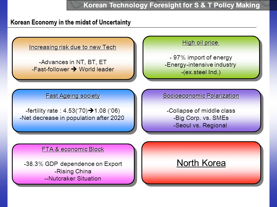 Korean Technology Foresight for S & T Policy Making Korean Economy in the midst of Uncertainty Increasing risk due to new Tech -Advances in NT, BT, ET