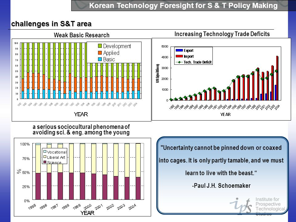 Korean Technology Foresight for S & T Policy Making challenges in S&T area Weak Basic Research Increasing Technology Trade Deficits a serious sociocul