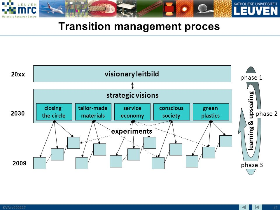 17 KVA/v090527 Transition management proces visionary leitbild 20xx strategic visions 2030 closing the circle tailor-made materials service economy conscious society green plastics 2009 experiments phase 1 phase 3 phase 2 learning & upscaling