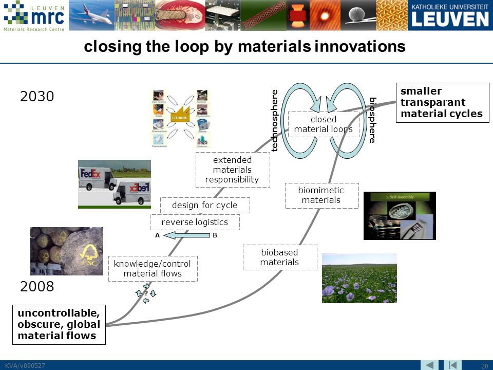 20 KVA/v090527 closing the loop by materials innovations closed material loops technosphere knowledge/control material flows extended materials respon