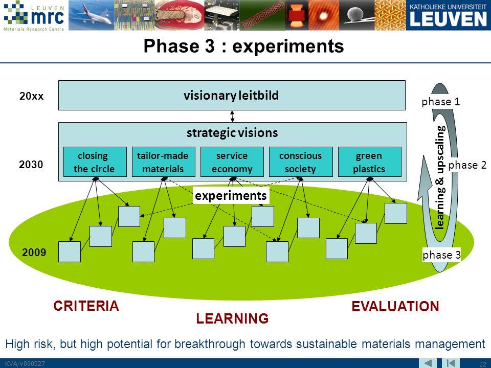 22 KVA/v090527 Phase 3 : experiments visionary leitbild 20xx strategic visions 2030 closing the circle tailor-made materials service economy conscious