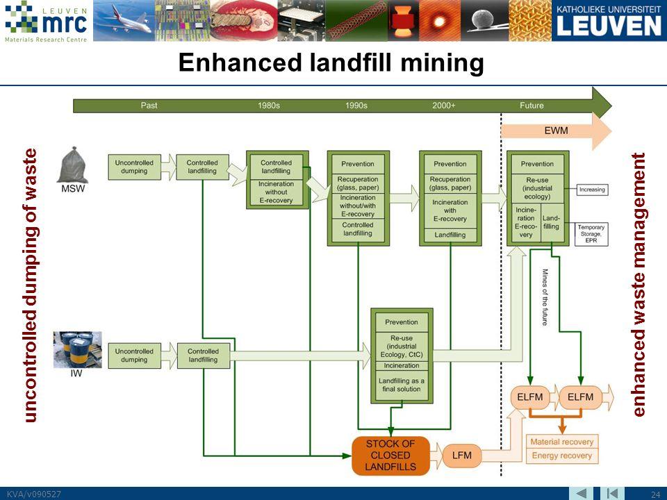 24 KVA/v090527 Enhanced landfill mining uncontrolled dumping of waste enhanced waste management