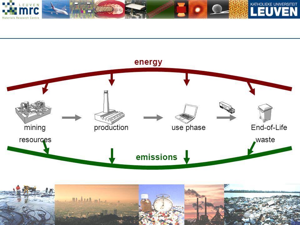 6 KVA/v090527 energy emissions miningproductionuse phaseEnd-of-Life resourceswaste