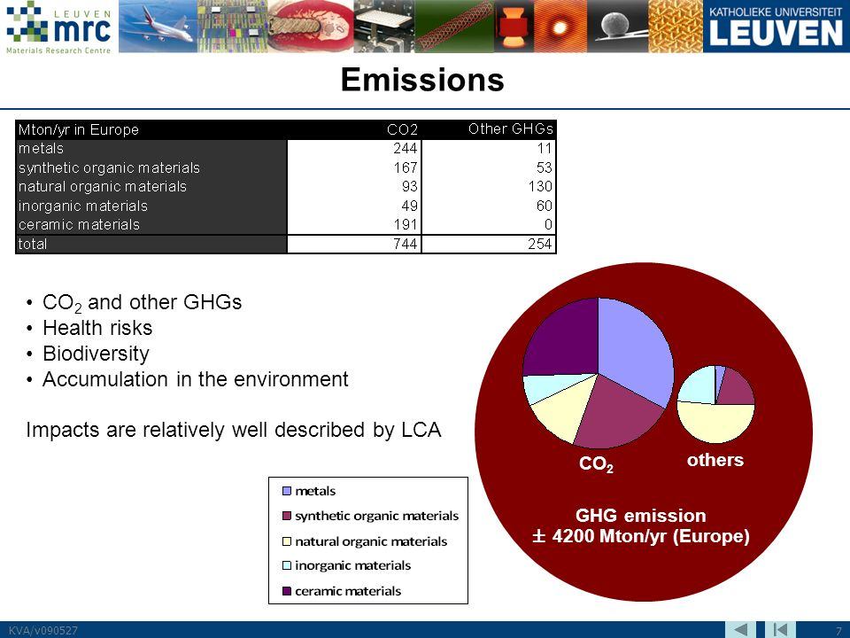 7 KVA/v090527 Emissions GHG emission ± 4200 Mton/yr (Europe) CO 2 others CO 2 and other GHGs Health risks Biodiversity Accumulation in the environment Impacts are relatively well described by LCA