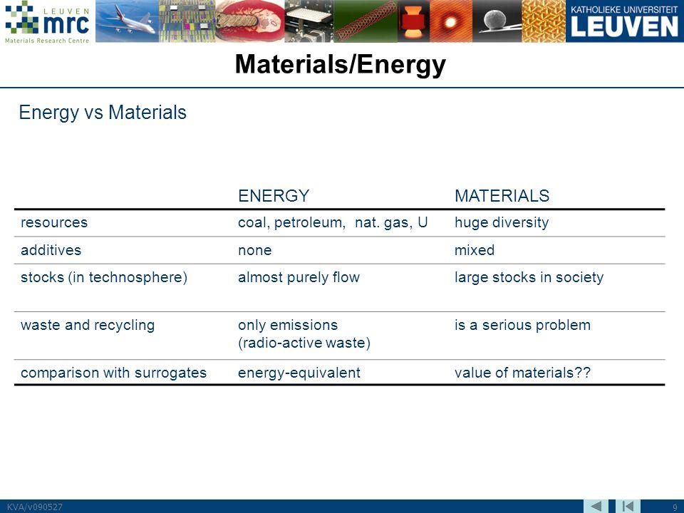 9 KVA/v090527 Materials/Energy Energy vs Materials ENERGYMATERIALS resourcescoal, petroleum, nat.