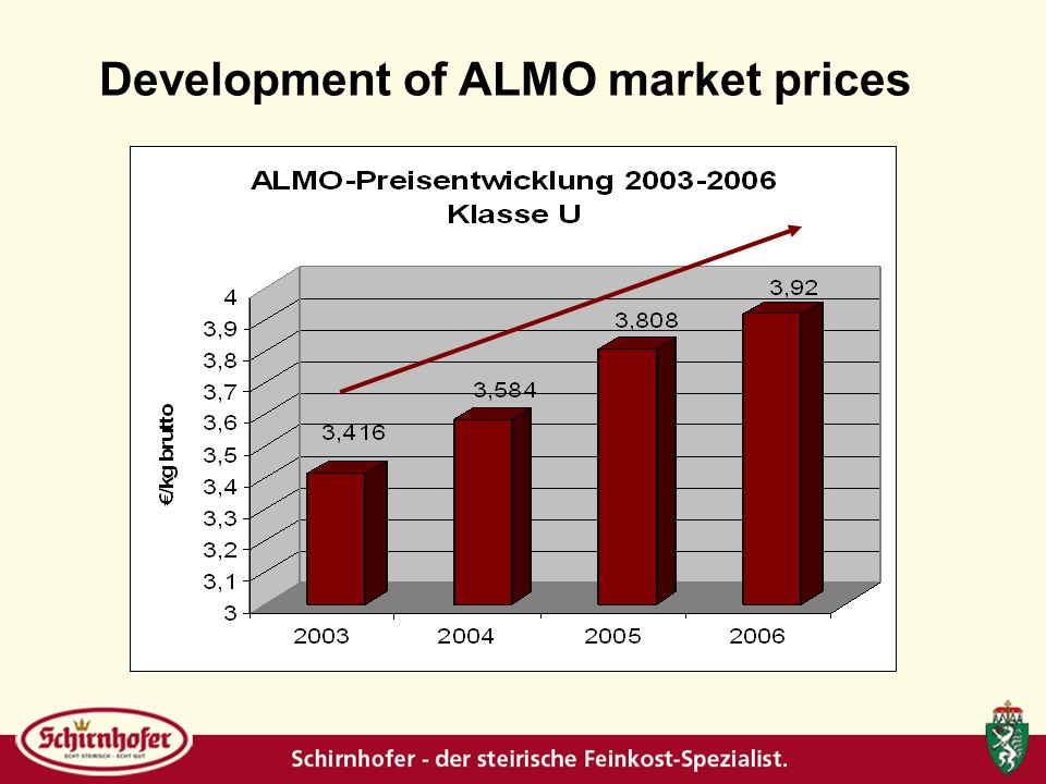 Development of ALMO market prices