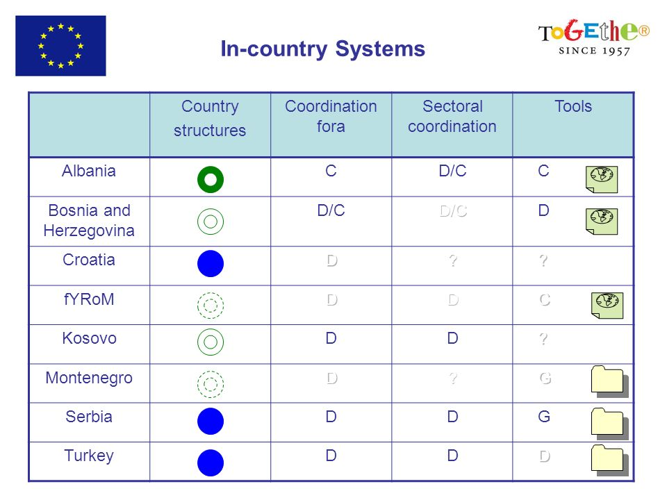 Country structures Coordination fora Sectoral coordination Tools AlbaniaCD/C C Bosnia and Herzegovina D/C D Croatia fYRoM KosovoDD Montenegro SerbiaDD G TurkeyDD In-country Systems