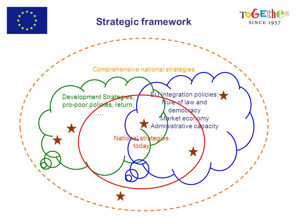 Strategic framework Development Strategies, pro-poor policies, return, ….. EU Integration policies: Rule of law and democracy Market economy Administr