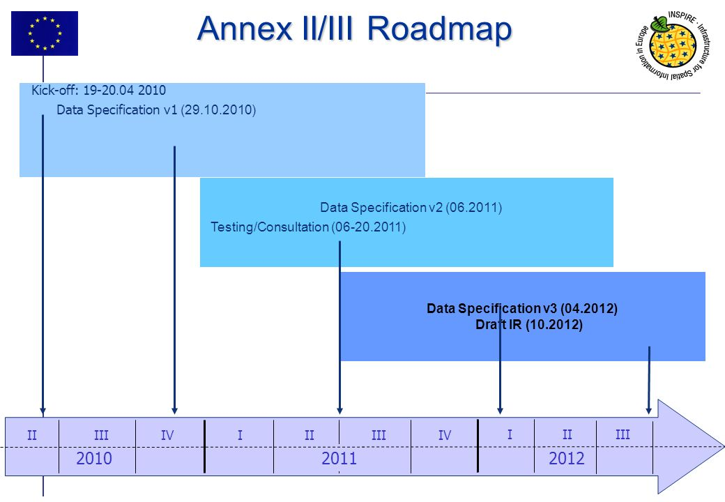 6 Data Specification v3 (04.2012) Draft IR (10.2012) IIIIIIIV Annex II/III Roadmap 201220102011 IIIIIIV I II III Kick-off: 19-20.04 2010 Data Specification v1 (29.10.2010) Data Specification v2 (06.2011) Testing/Consultation (06-20.2011)