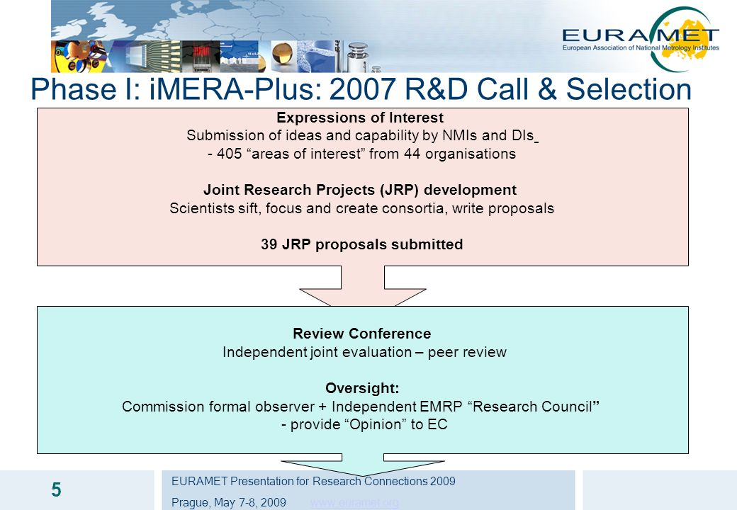EURAMET Presentation for Research Connections 2009 Prague, May 7-8, 2009 www.euramet.orgwww.euramet.org 5 Phase I: iMERA-Plus: 2007 R&D Call & Selecti