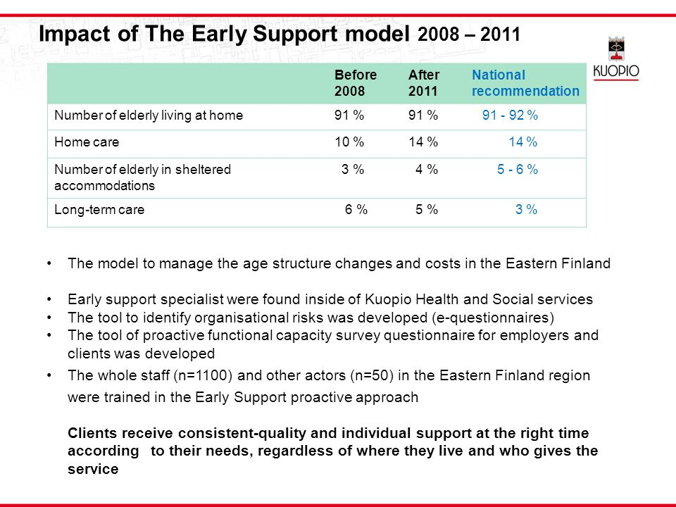 Impact of The Early Support model 2008 – 2011 Before 2008 After 2011 National recommendation Number of elderly living at home91 % 91 - 92 % Home care10 %14 % Number of elderly in sheltered accommodations 3 % 4 % 5 - 6 % Long-term care 6 % 5 % 3 % The model to manage the age structure changes and costs in the Eastern Finland Early support specialist were found inside of Kuopio Health and Social services The tool to identify organisational risks was developed (e-questionnaires) The tool of proactive functional capacity survey questionnaire for employers and clients was developed The whole staff (n=1100) and other actors (n=50) in the Eastern Finland region were trained in the Early Support proactive approach Clients receive consistent-quality and individual support at the right time according to their needs, regardless of where they live and who gives the service