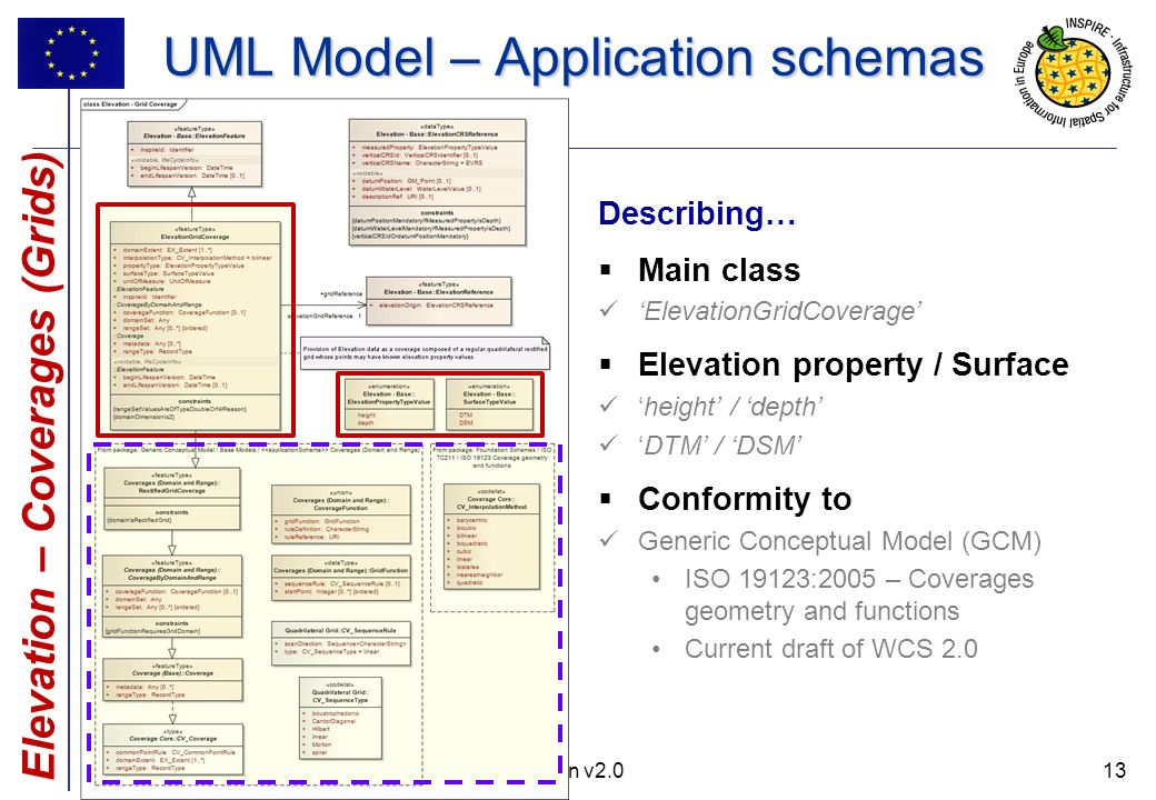 13 UML Model – Application schemas INSPIRE DS Stream – Data Specification Elevation v2.013 Describing… Main class ElevationGridCoverage Elevation property / Surface height / depth DTM / DSM Conformity to Generic Conceptual Model (GCM) ISO 19123:2005 – Coverages geometry and functions Current draft of WCS 2.0 Elevation – Coverages (Grids)