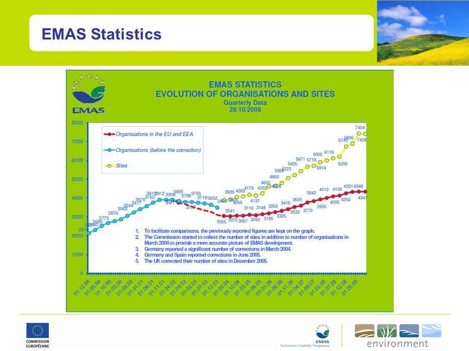 EMAS Statistics