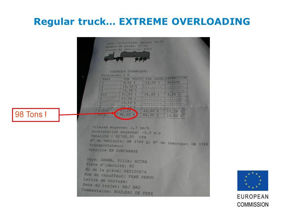 Regular truck… EXTREME OVERLOADING 98 Tons !