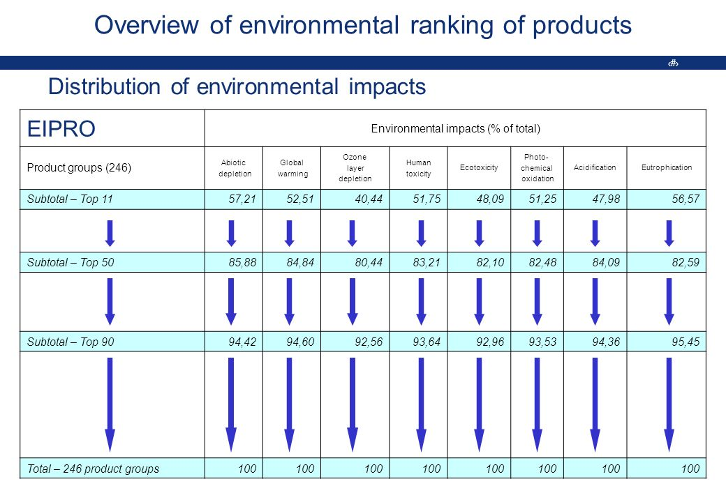 9 Overview of environmental ranking of products Distribution of environmental impacts EIPRO Environmental impacts (% of total) Product groups (246) Abiotic depletion Global warming Ozone layer depletion Human toxicity Ecotoxicity Photo- chemical oxidation AcidificationEutrophication Subtotal – Top 1157,2152,5140,4451,7548,0951,2547,9856,57 Subtotal – Top 5085,8884,8480,4483,2182,1082,4884,0982,59 Subtotal – Top 9094,4294,6092,5693,6492,9693,5394,3695,45 Total – 246 product groups100