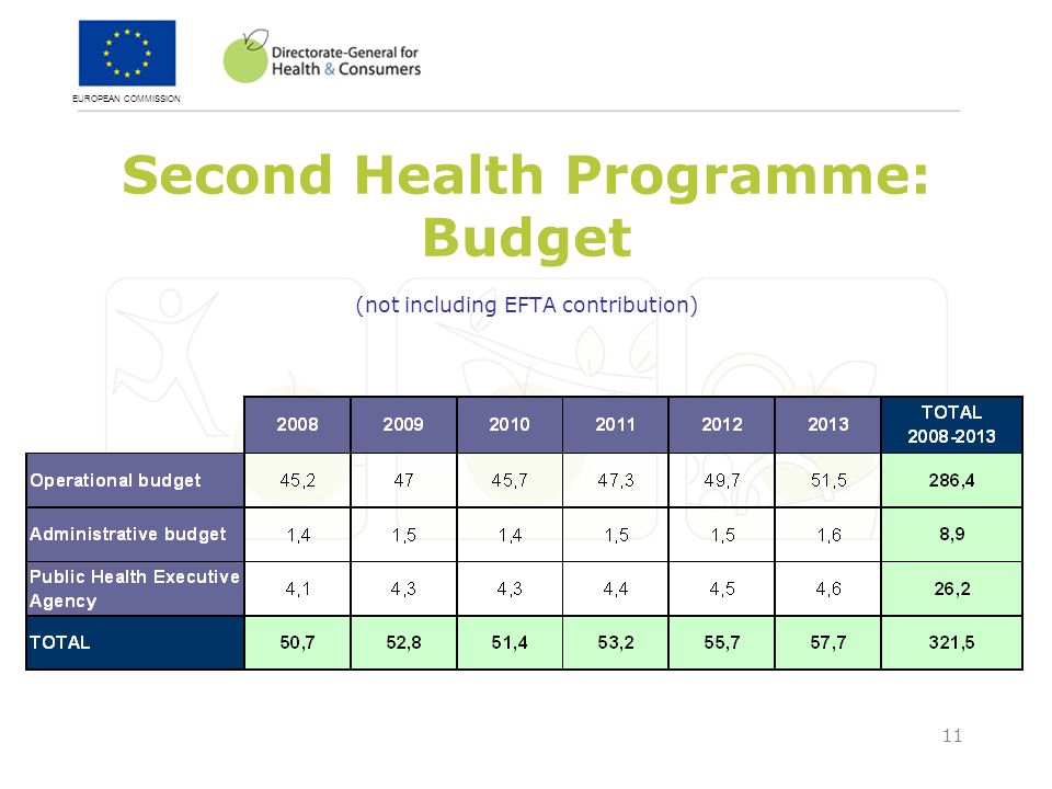 EUROPEAN COMMISSION 11 Second Health Programme: Budget (not including EFTA contribution)