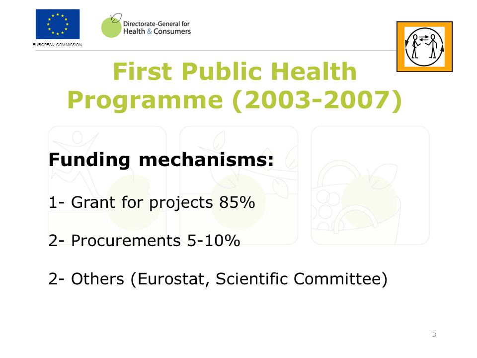 EUROPEAN COMMISSION 5 First Public Health Programme (2003-2007) Funding mechanisms: 1- Grant for projects 85% 2- Procurements 5-10% 2- Others (Eurostat, Scientific Committee)