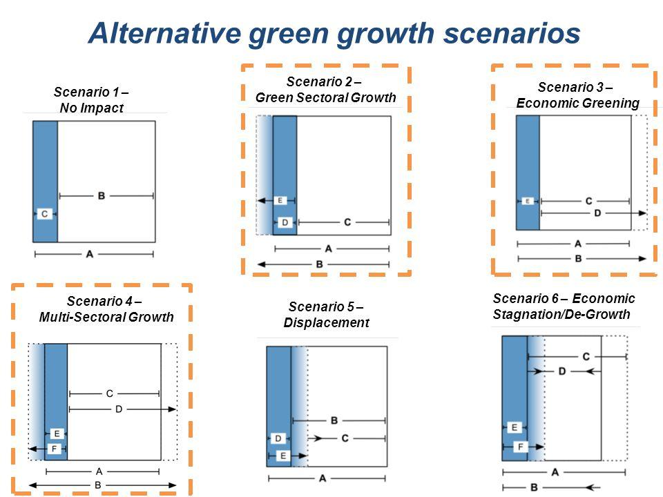 Scenario 1 – No Impact Scenario 2 – Green Sectoral Growth Scenario 3 – Economic Greening Scenario 4 – Multi-Sectoral Growth Scenario 5 – Displacement