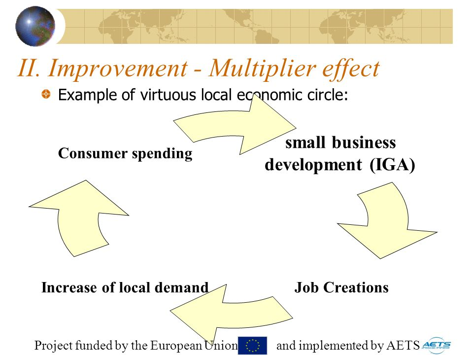 20 II. Improvement - Multiplier effect Example of virtuous local economic circle: small business development (IGA) Job Creations Increase of local dem