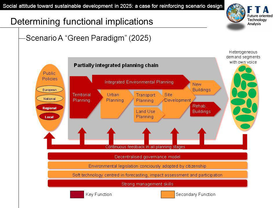 Scenario A Green Paradigm (2025) Social attitude toward sustainable development in 2025: a case for reinforcing scenario design Determining functional