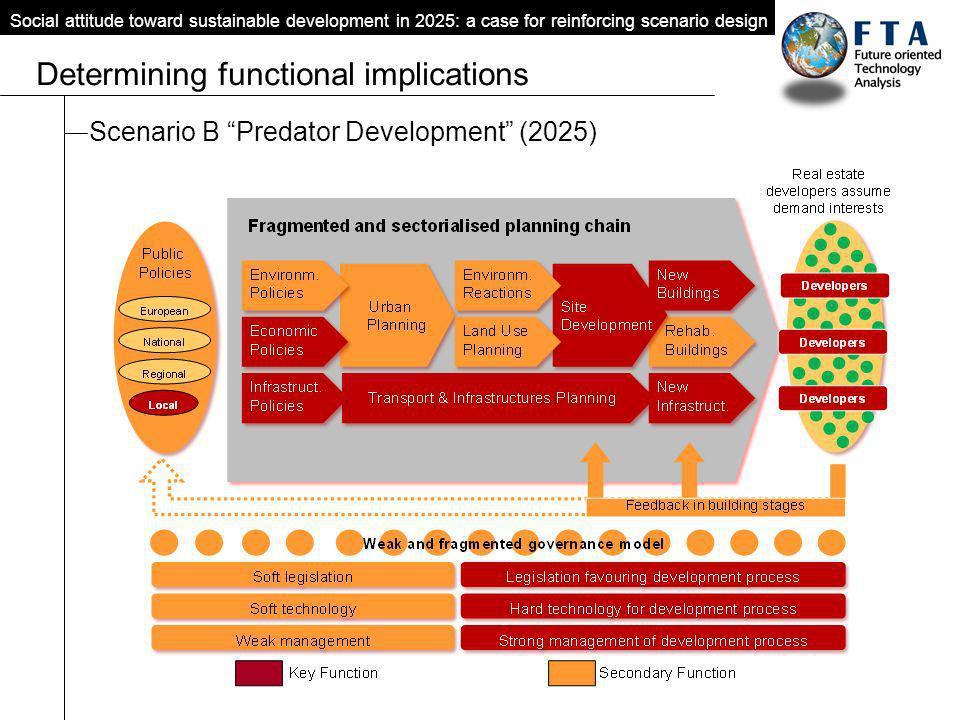 Scenario B Predator Development (2025) Social attitude toward sustainable development in 2025: a case for reinforcing scenario design Determining func