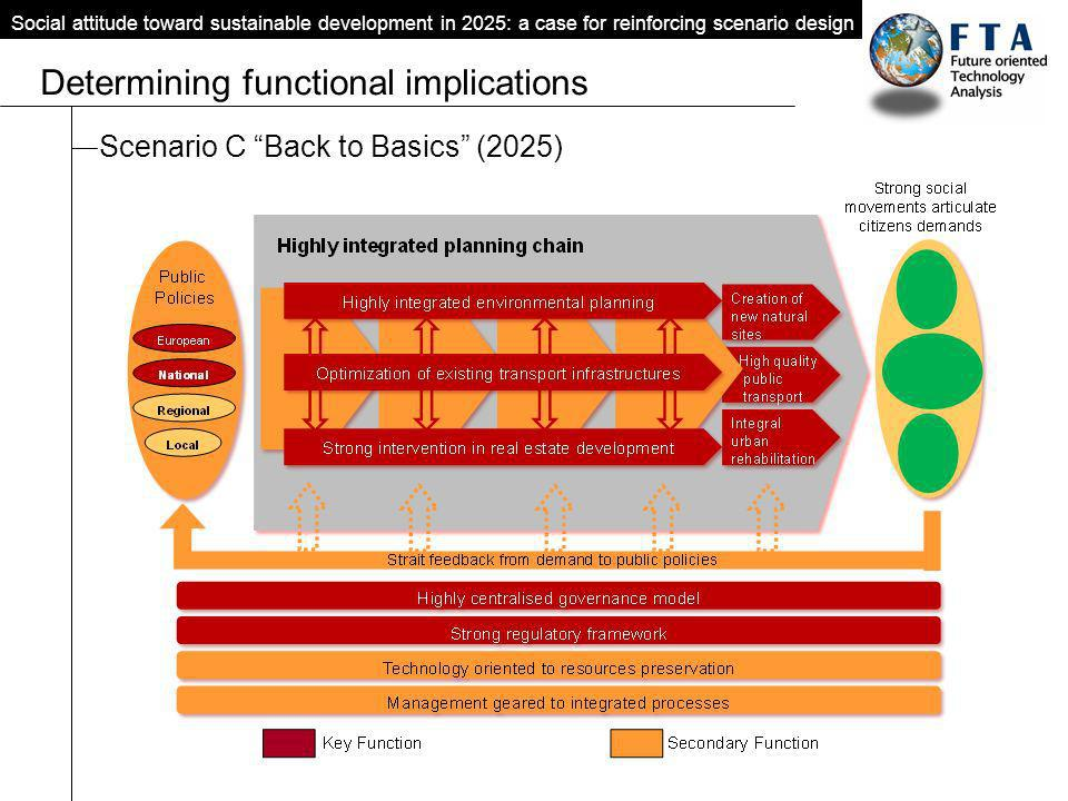 Scenario C Back to Basics (2025) Social attitude toward sustainable development in 2025: a case for reinforcing scenario design Determining functional implications
