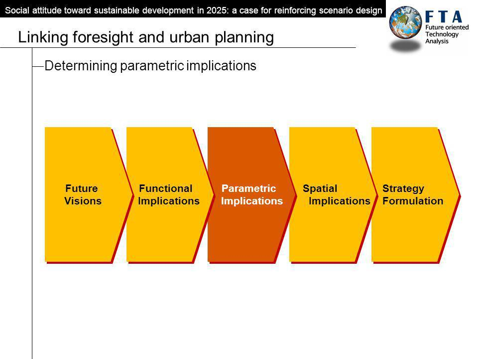 Social attitude toward sustainable development in 2025: a case for reinforcing scenario design Linking foresight and urban planning Determining parame