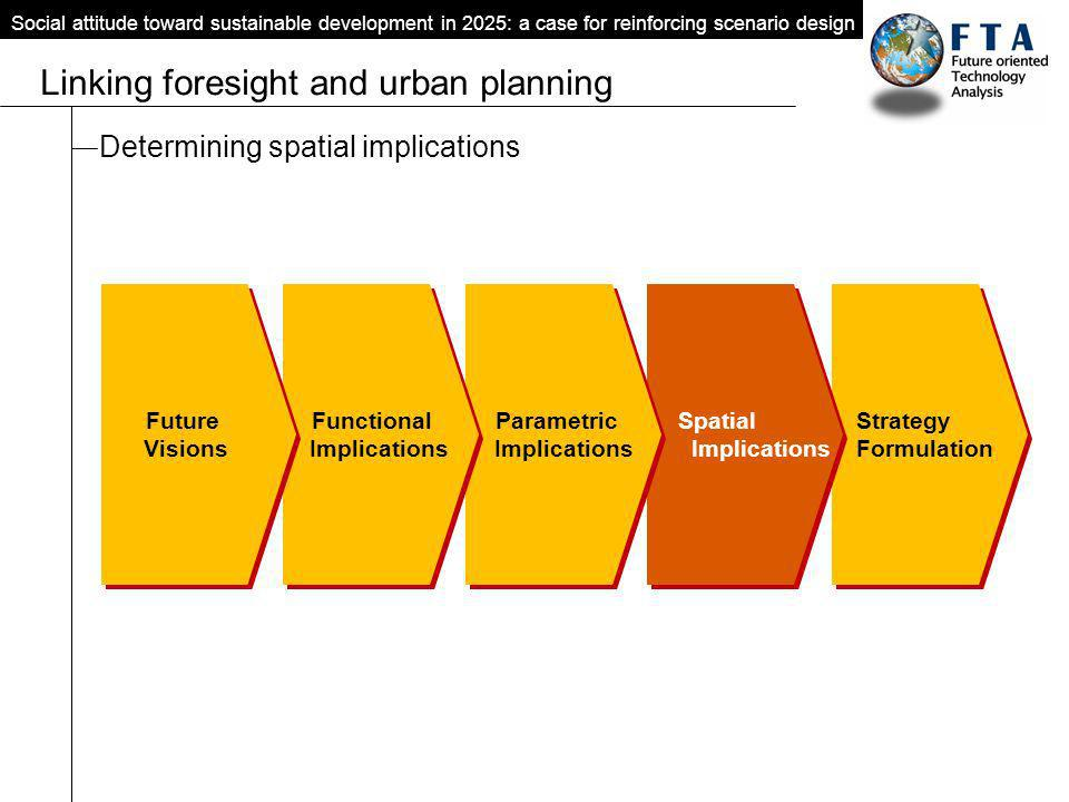Social attitude toward sustainable development in 2025: a case for reinforcing scenario design Linking foresight and urban planning Determining spatia