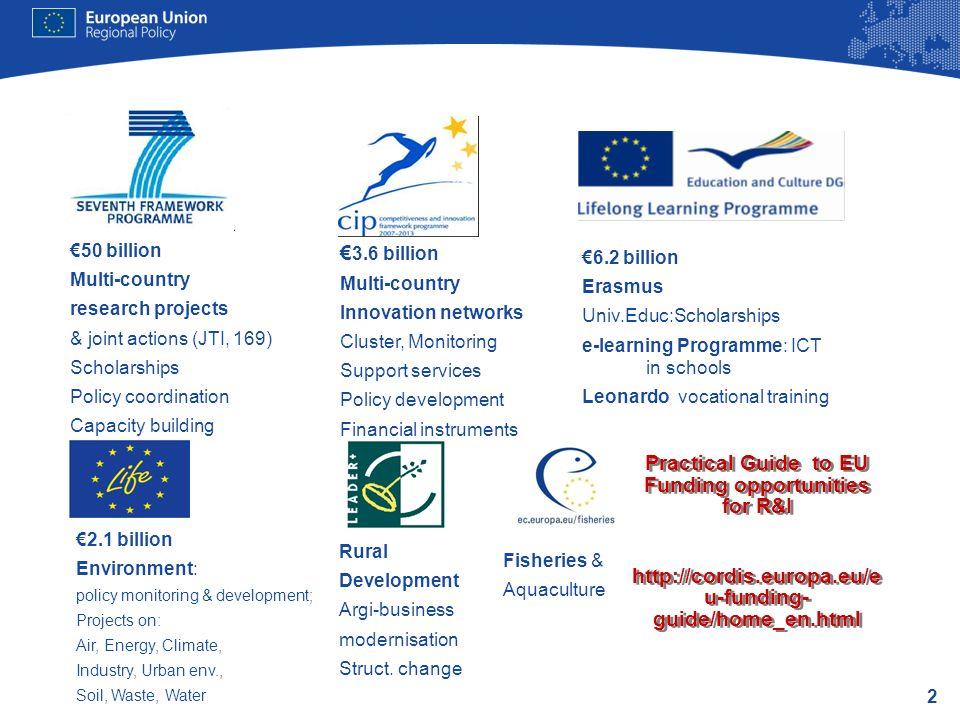 2 6.2 billion Erasmus Univ.Educ:Scholarships e-learning Programme: ICT in schools Leonardo vocational training 2.1 billion Environment: policy monitor