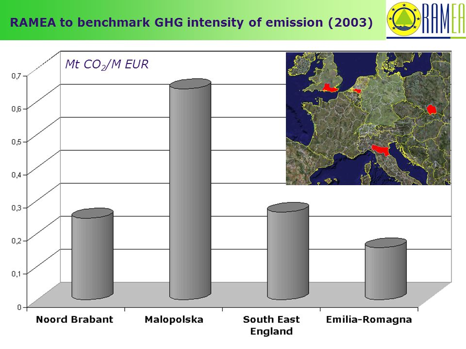RAMEA to benchmark GHG intensity of emission (2003) Mt CO 2 /M EUR