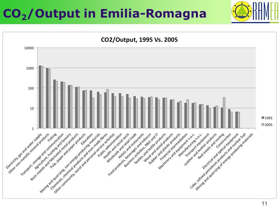 11 CO 2 /Output in Emilia-Romagna