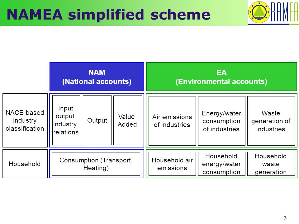 3 NAMEA simplified scheme Output Value Added Energy/water consumption of industries Air emissions of industries Input output industry relations NACE based industry classification Household Waste generation of industries Household energy/water consumption Household air emissions Household waste generation NAM (National accounts) EA (Environmental accounts) Consumption (Transport, Heating)