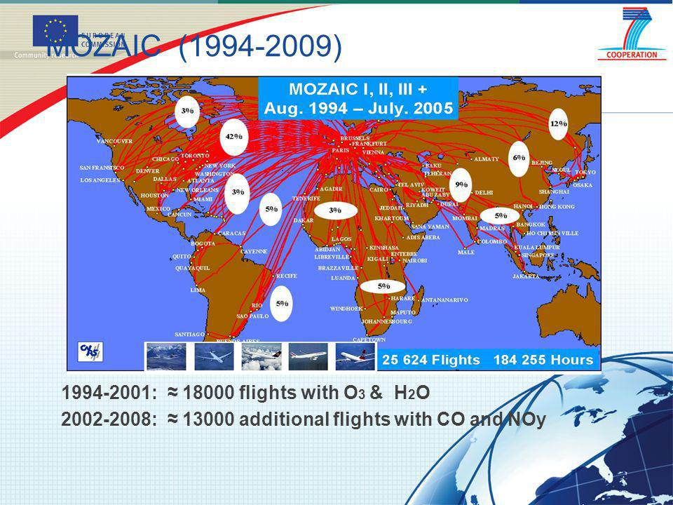 MOZAIC (1994-2009) 1994-2001: 18000 flights with O 3 & H 2 O 2002-2008: 13000 additional flights with CO and NOy