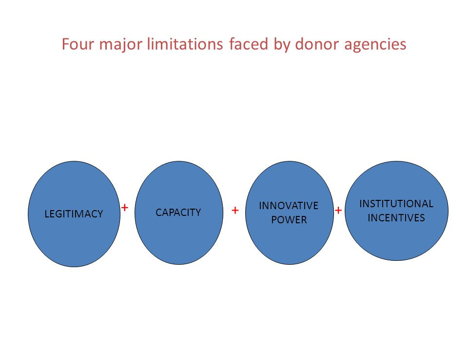 Four major limitations faced by donor agencies LEGITIMACY CAPACITY INNOVATIVE POWER INSTITUTIONAL INCENTIVES + ++
